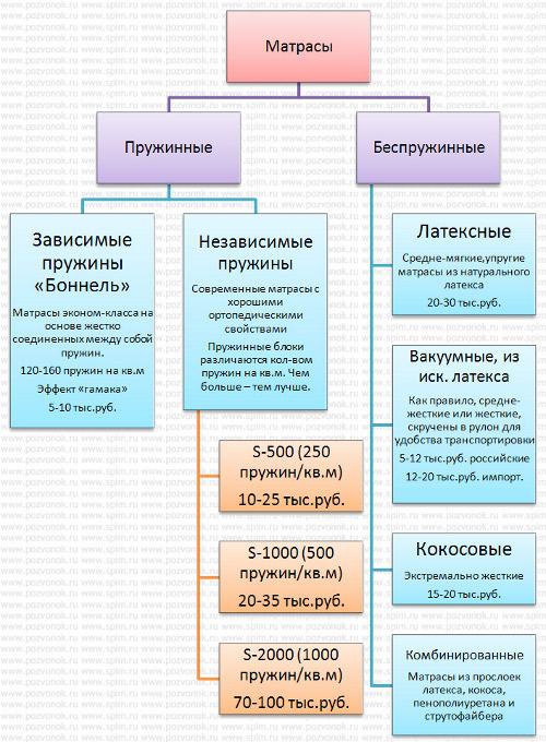 Схема классификации современных матрасов