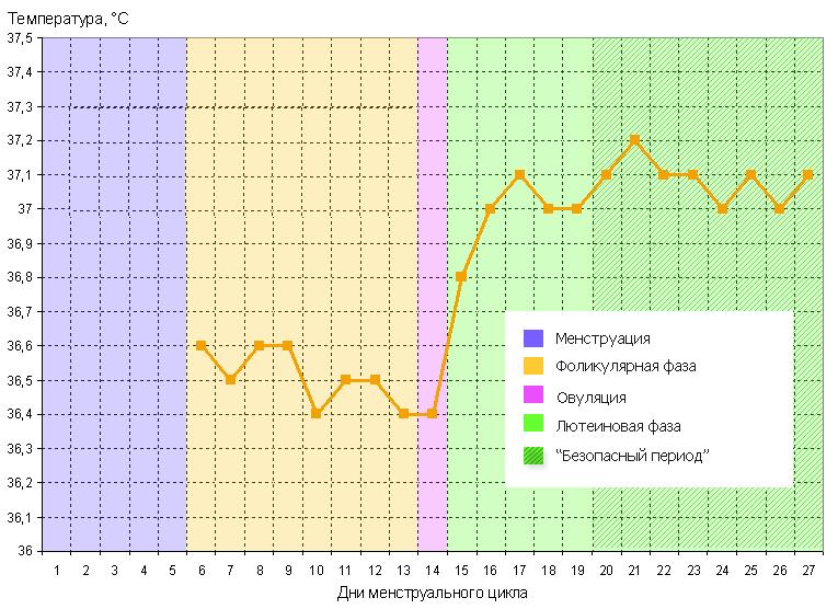 Что говорит базальная температура