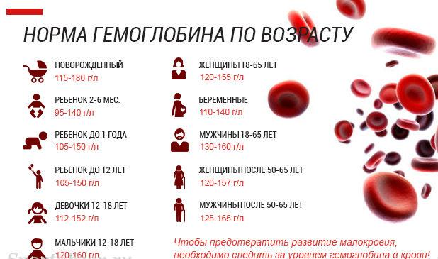Низкий уровень тромбоцитов в крови у женщин что делать