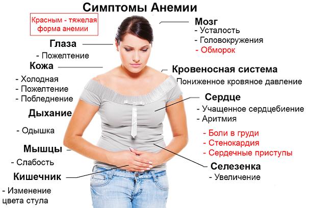 Причины низкого гемоглобина у беременных 58
